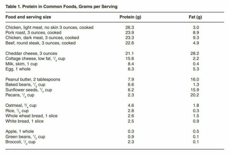 protein limit for CKD: protein content in common foods